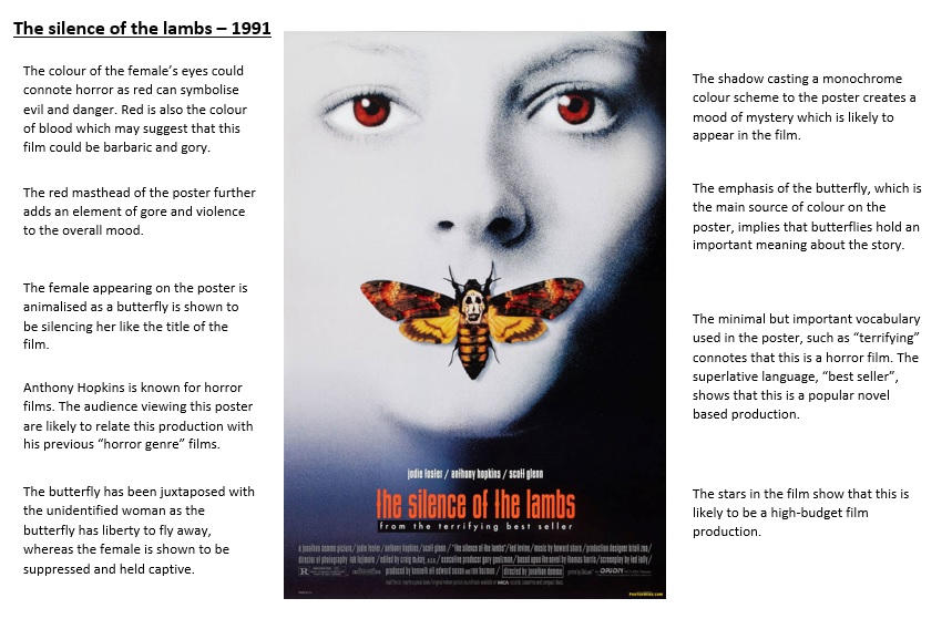 silence of the lambs character analysis